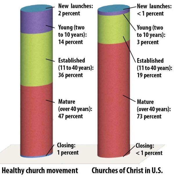 "Stan Granberg of the Heritage 21 Foundation compared the ages of Churches of Christ in the U.S. in 2016 to benchmarks David T. Olsen suggests for a ""healthy"" church movement based on research of a national database of 200,000-plus churches."
