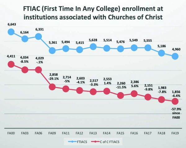 This chart shows the decline in fall enrollment figures for new students at colleges and universities associated with Churches of Christ from 2000 to 2019.