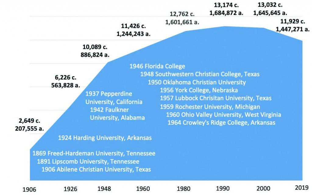 The above timeline shows the growth and decline in the number of Churches of Christ (c.) and adherents (a.) and marks the years when higher learning institutions associated with Churches of Christ were established.